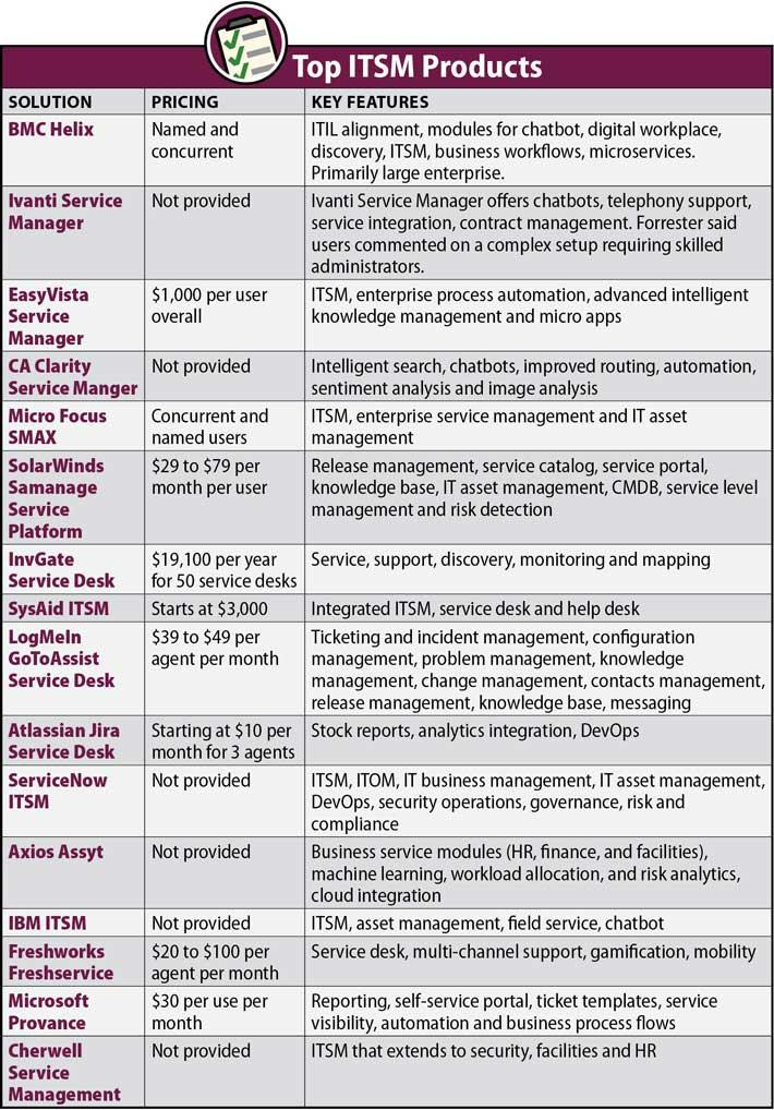 IT Service Management Tools Comparison Table