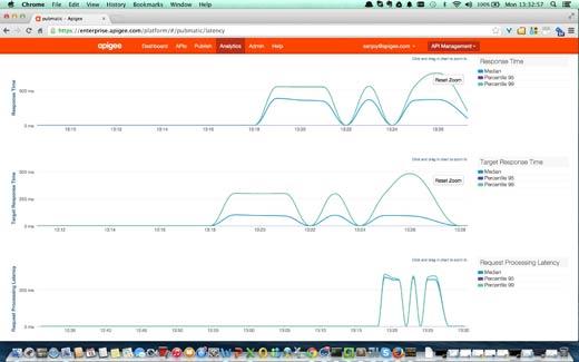 Apigee Edge Latency Analysis Dashboard