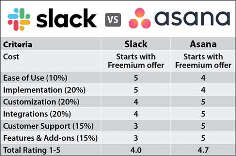 Slack vs Asana Comparison Chart