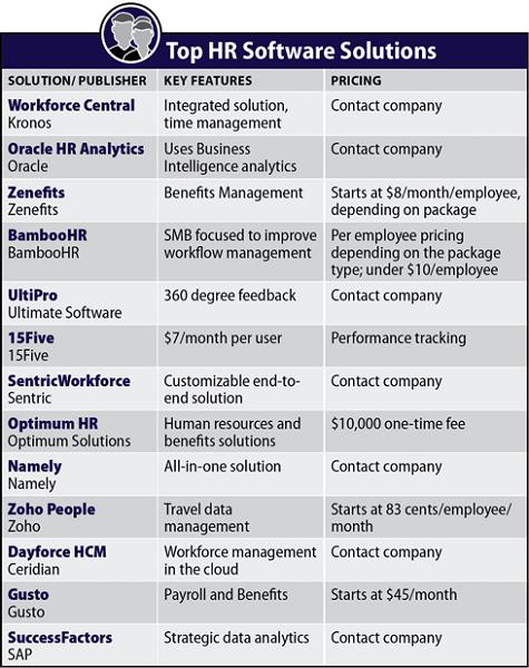 Best HR Software Comparison Chart