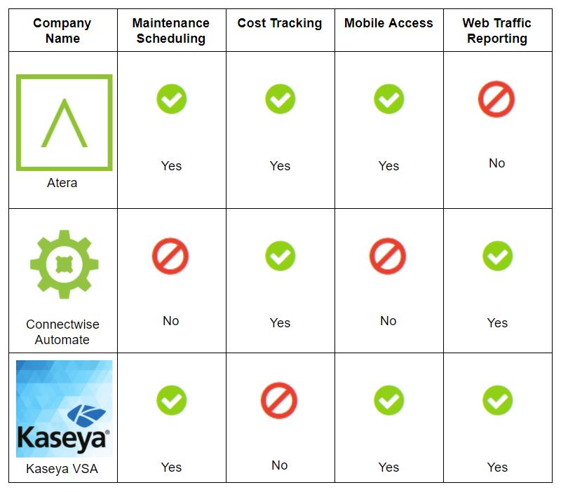 Chart of top IT management software for enterprises