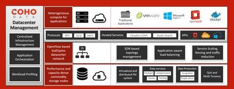 Coho Data Advances Software Approach to Building SDDCs