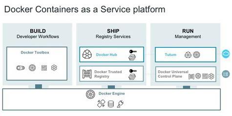 Docker-diagram