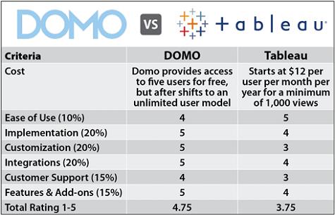 Domo vs Tableau Comparison Chart