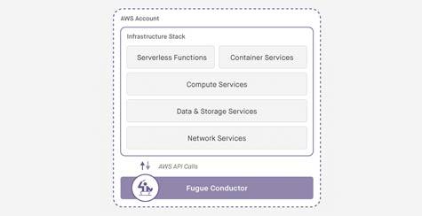 Fugue Aims to Advance Serverless Computing