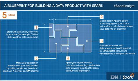 IBM-BlueprintSpark