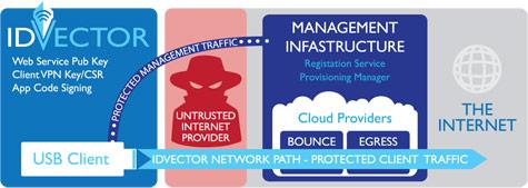 IDVector Unfurls Secure VPN Service