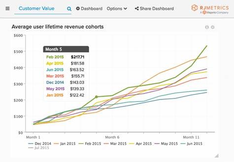 Magento Commerce Acquires Cloud Analytics Platform