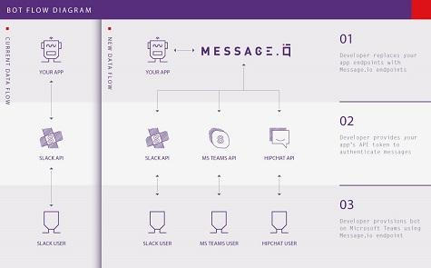MessageIOBot