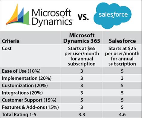 Dynamics vs Salesforce CRM