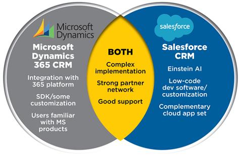 Microsoft Dynamics vs Salesforce CRM Comparison
