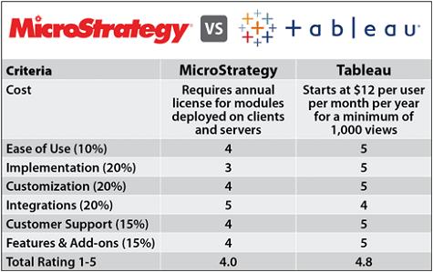 Microstrategy vs Tableau Comparison Chart