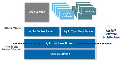 Agilio-Software-Architecture