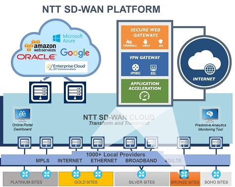 NTTSDWANPlatform
