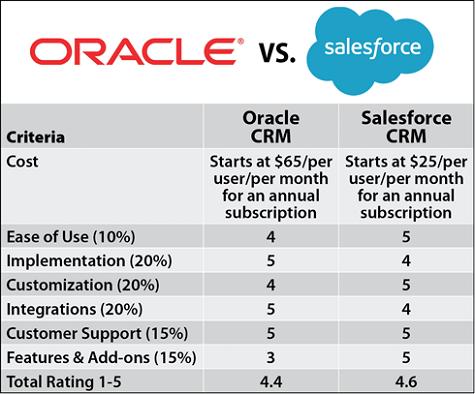 Oracle vs Salesforce CRM Comparison Chart