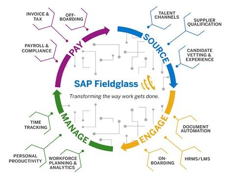 SAPFieldglass
