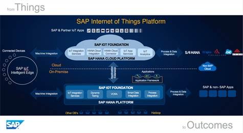 SAP IoT Strategy