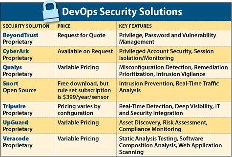 ITBEDevOpsSecuritySolutions