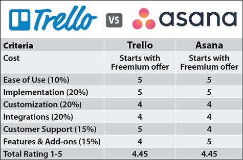 Trello vs Asana Comparison Chart