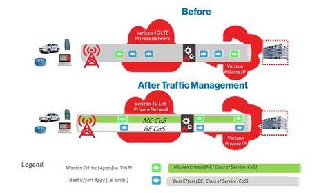 Verizon-Private-Network-Traffic-Management