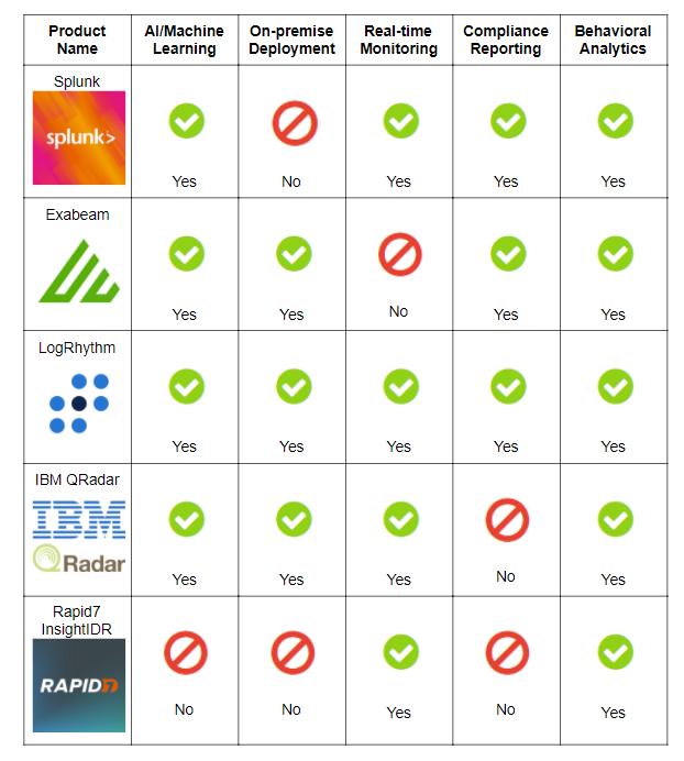 SIEM comparison chart