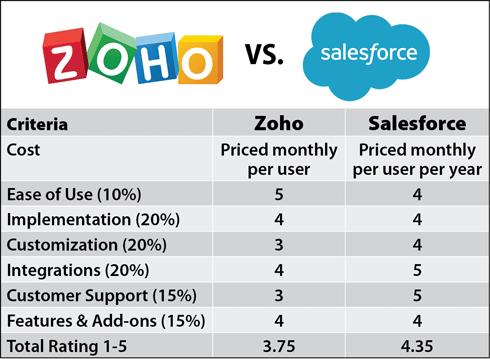 Zoho vs Salesforce CRM Comparison