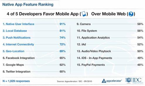 Apple Narrowly Edges Google for Mobile Developer Support - slide 2