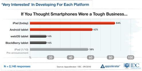 Apple Narrowly Edges Google for Mobile Developer Support - slide 4