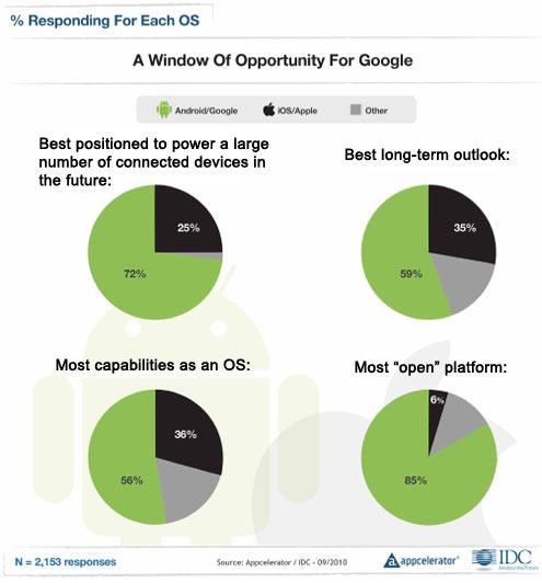 Apple Narrowly Edges Google for Mobile Developer Support - slide 5