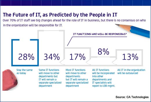 Technology Strategy No Longer Just an IT Responsibility - slide 5