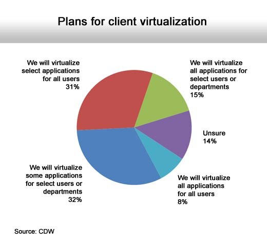 Lessons Learned with Client Virtualization: Plan, Plan, and Plan - slide 4