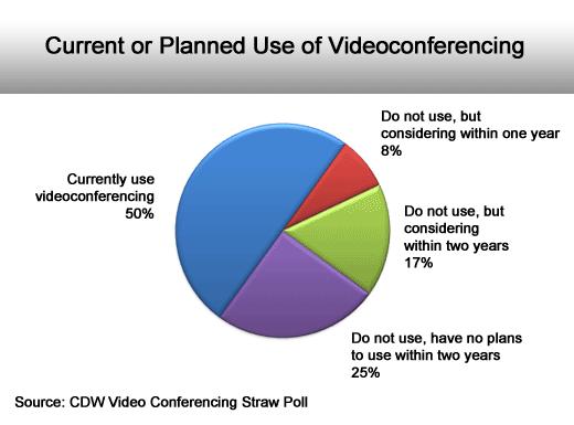 Videoconferencing Adoption and ROI - slide 2