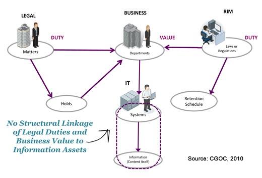 The Information Governance Conundrum - slide 8