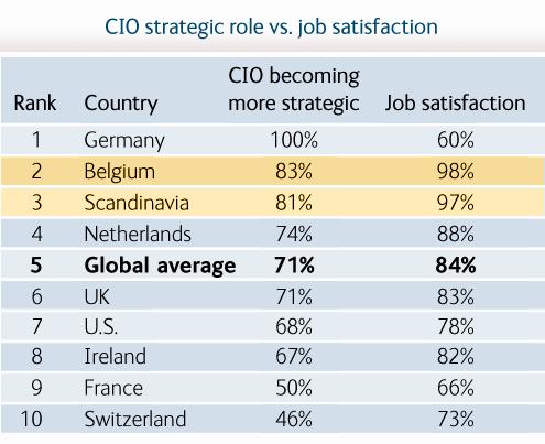 State of the CIO - slide 2