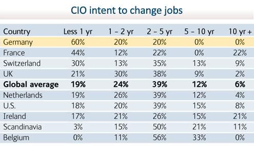 State of the CIO - slide 8