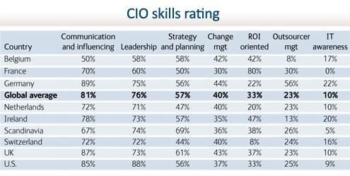 State of the CIO - slide 11