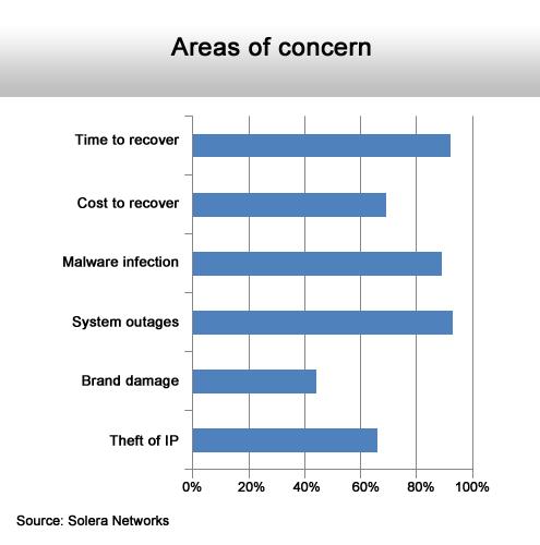 Managing the Inevitable Security Breach - slide 2