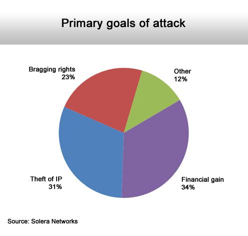 Managing the Inevitable Security Breach - slide 3