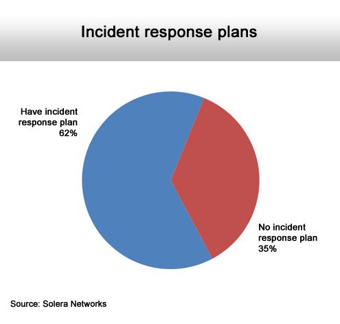 Managing the Inevitable Security Breach - slide 4