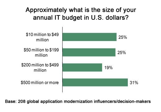 Making the Case for Application Modernization - slide 3
