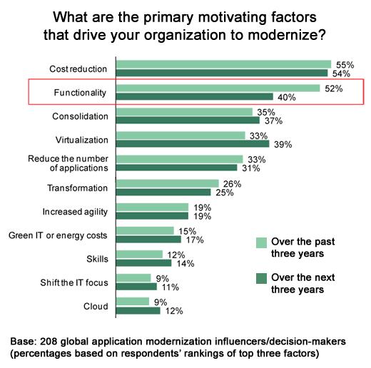 Making the Case for Application Modernization - slide 4