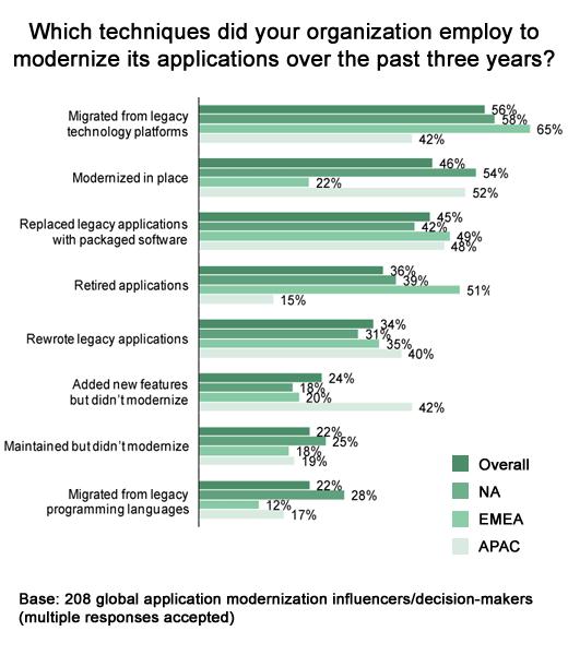 Making the Case for Application Modernization - slide 5