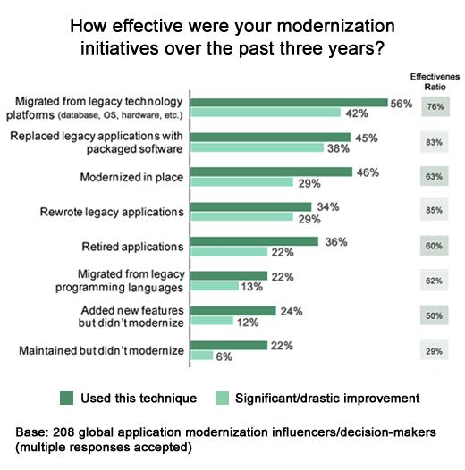 Making the Case for Application Modernization - slide 6