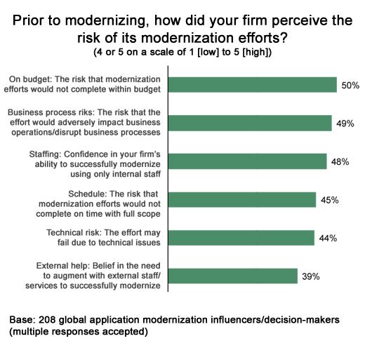 Making the Case for Application Modernization - slide 7