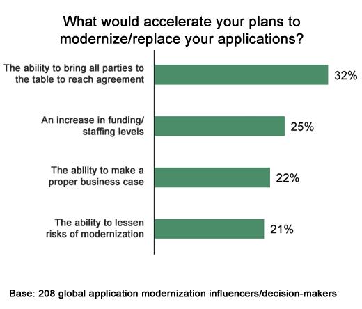 Making the Case for Application Modernization - slide 10