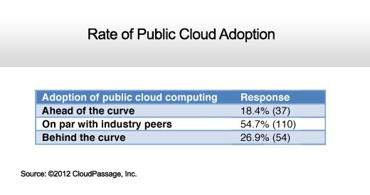 IT Organizations Gain Cloud Computing Confidence - slide 8