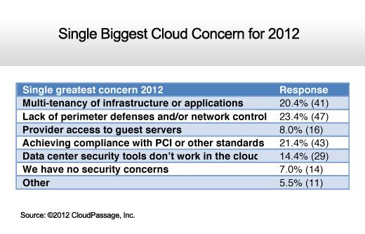 IT Organizations Gain Cloud Computing Confidence - slide 10