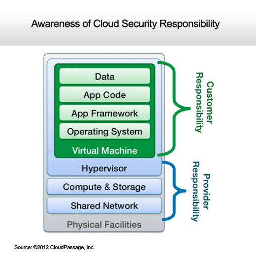 IT Organizations Gain Cloud Computing Confidence - slide 12
