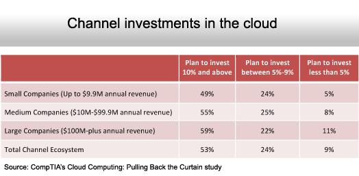 The State of Cloud Computing Adoption - slide 2