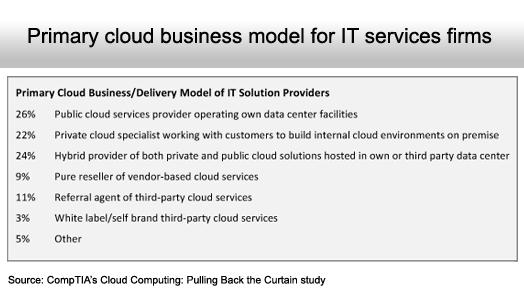 The State of Cloud Computing Adoption - slide 7